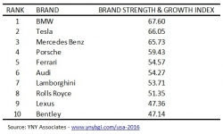 Tesla Ranks Second Among Luxury Automotive Brands in Newly Released YNY Brand Growth Index