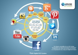 Secrets Why Low Cost SEO Provided Cost Effective SEO Services