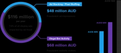 Ad Fraud is a $116m Threat to Australian Media Budgets, Datalicious Research Finds