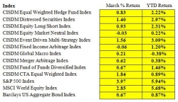 UMASS Amherst's Isenberg School of Management's CISDM Releases Flash March 2017 Hedge Fund Index