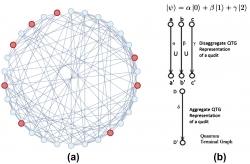 Quantum Nano & Consciousness Centre Determines the Key to Scientific Theory of Consciousness