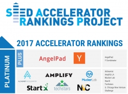 Study Reveals the 30 Best U.S. Accelerator Programs 2017 - Silicon Valley's AngelPad & Y-Combinator Top the List
