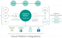 WBC Launches Managed Cloud App Operations (AppOps) Using Appranix ServiceFormation Cloud Platform
