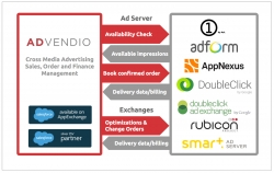 ADvendio to Offer Free of Charge Google Doubleclick Dart Sales Manager (DSM) Data Migration