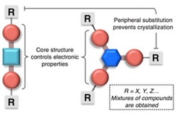 Molecular Glasses Receives U.S. Patent for  Non-Crystallizable Organic Semiconductors