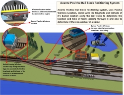 Independent Quick-Installing Supplementary Positive Train Control System