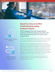 Principled Technologies Finds Dell ProSupport Plus with