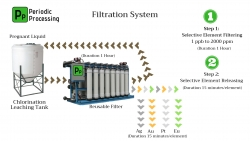 Mining Filtration System Extracts and Refines Multiple Metals & Eliminates the Need for Cyanide and Carbon - Live Demonstration