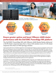 Principled Technologies Releases Study Comparing the Database Workload Performance of the Dell EMC  PowerEdge MX  with VMware vSAN  to Two Competitors