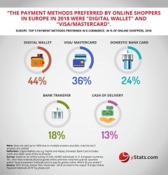 Global Online Payments See Boom in Mobile Sector, But Security Remains a Concern, States yStats.com