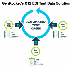 GenRocket Introduces X12 EDI Test Data Solution for Health Care