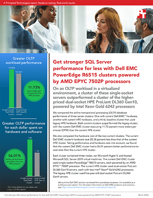 Single-CPU Dell EMC PowerEdge R6515 Servers Offered Better SQL Server OLTP Performance for Lower Price Than Dual-CPU HPE ProLiant DL360 Gen10 Servers in Third-Party Study