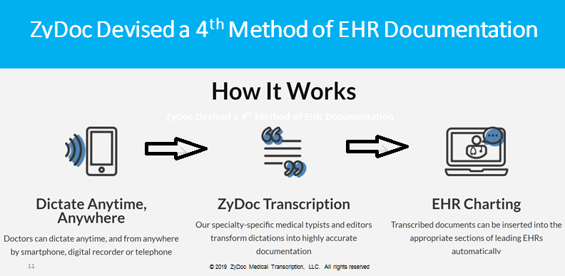 ZyDoc Offering No-Cost COVID-19 EHR Documentation Services