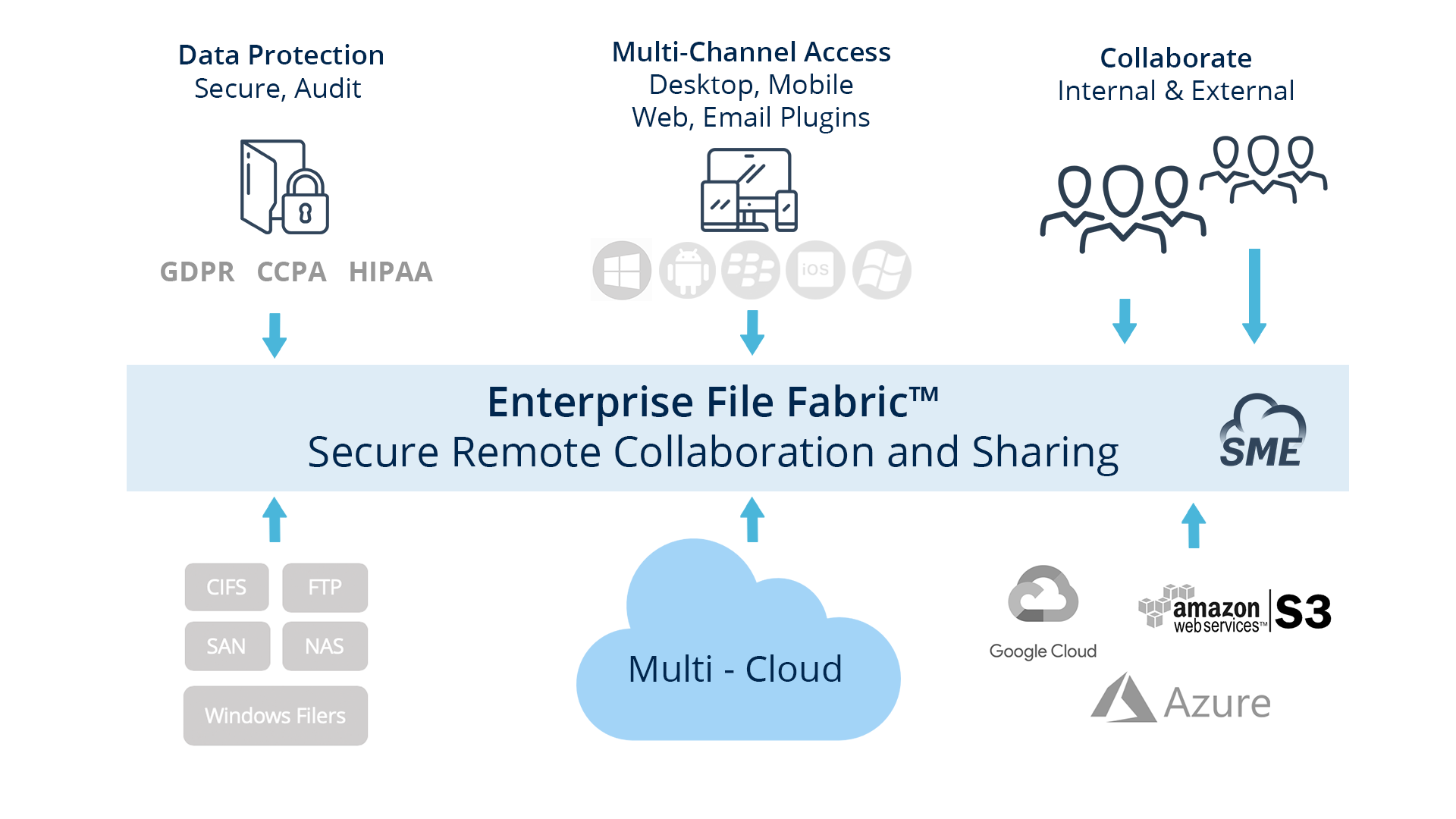 The Enterprise File Fabric™ Helps IT Solve Secure Access Problem to On-Premises and On-Cloud Storage