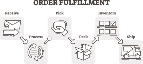 ShippingSidekick.com Launches Warehousing and Order Fulfillment Services