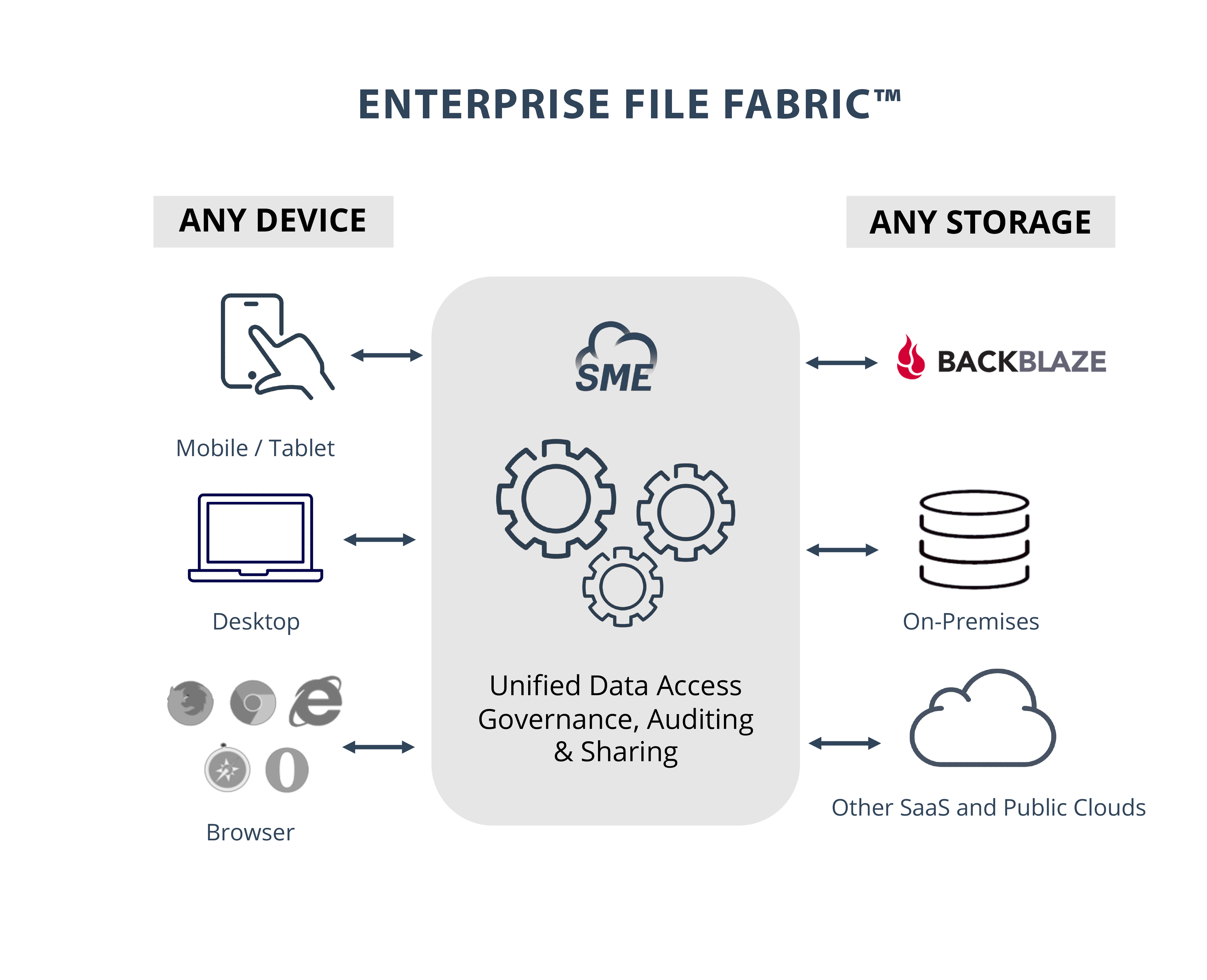Storage Made Easy Leverages S3-Compatible APIs for Backblaze B2 Cloud Storage