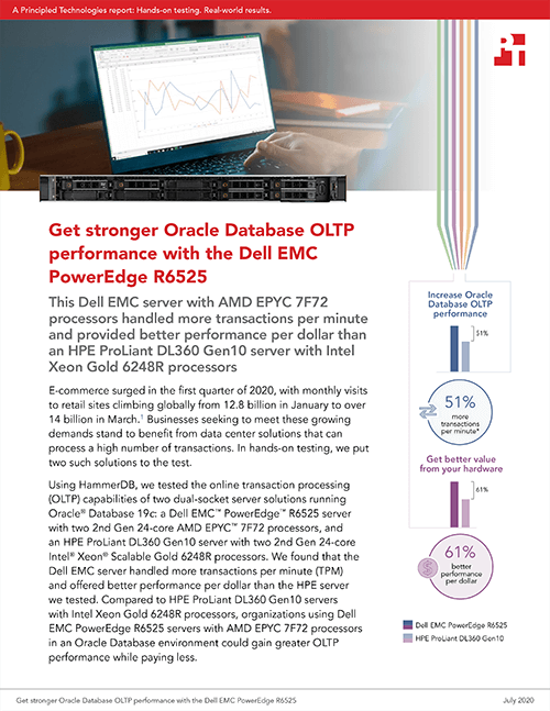 A Dell EMC PowerEdge R6525 Handled More Transactions Per Minute and Provided Better Performance Per Dollar Than an HPE ProLiant DL360 Gen10, New Study Finds