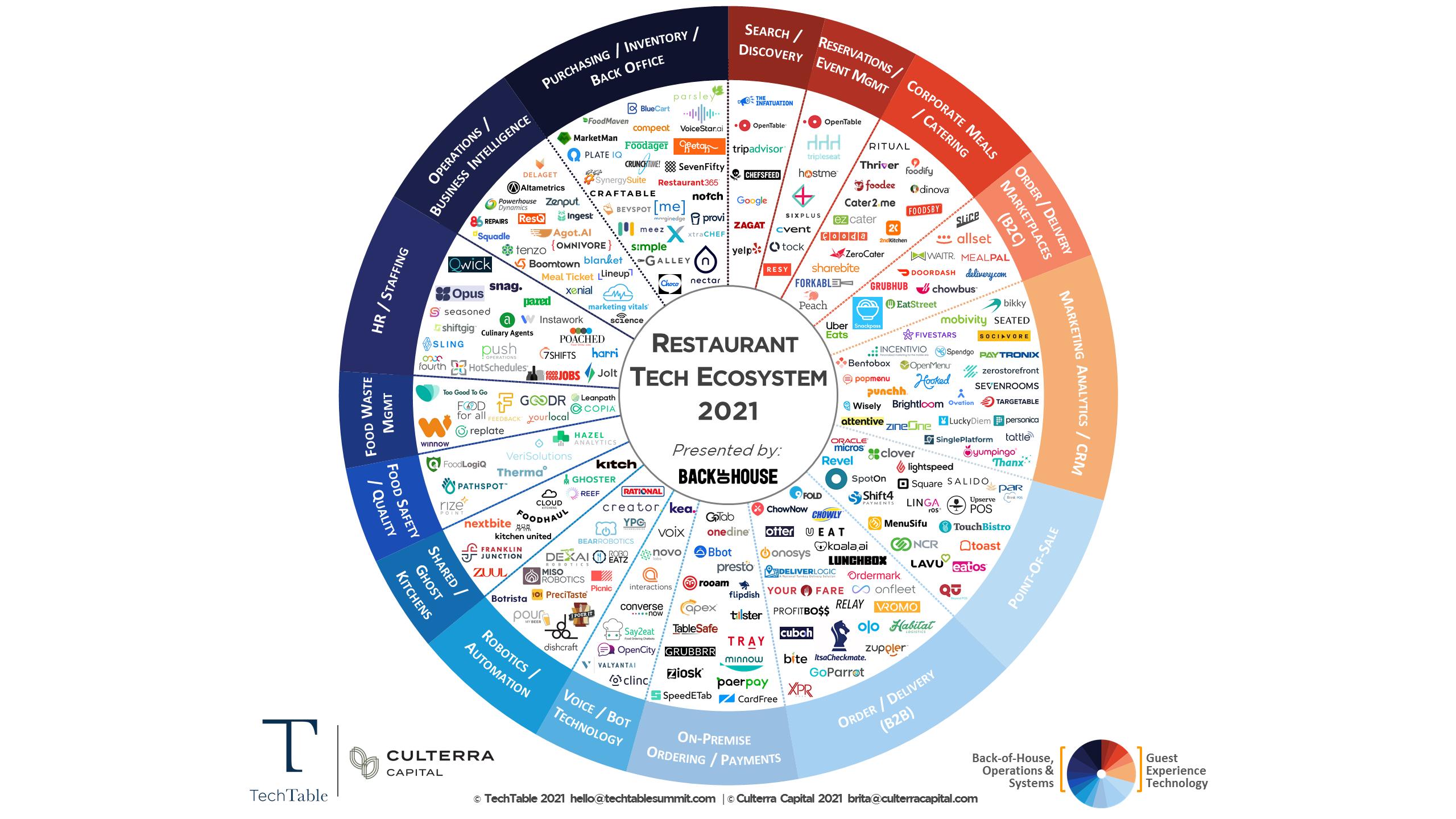TechTable and Culterra Capital Release 2021 Restaurant Tech Ecosystem Map