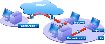 Radmin Remote Control - Remote administration of LAN Image