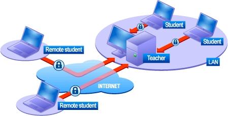 Radmin Remote Control - Educational Image