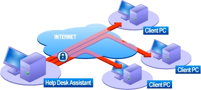Radmin Remote Control - Help Desk assistance Image