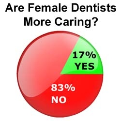 Male Dentists Just as Caring as Female Dentists: The Wealthy Dentist Survey