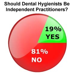 Dentists Opposed to Greater Independence for Dental Hygienists