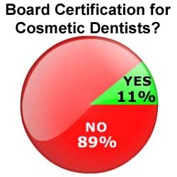 Board Certification for Cosmetic Dentistry? Dentists Say No.