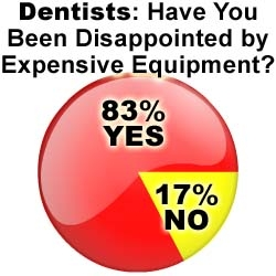 High-Tech Equipment Disappoints Dentists: The Wealthy Dentist Survey Results