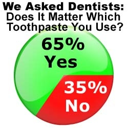 Dentists Agree All Toothpastes Are Not Equal, Disagree Which Are Best: The Wealthy Dentist Survey Results