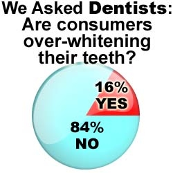Dentists Support Tooth Whitening: The Wealthy Dentist Survey's Unsurprising Results