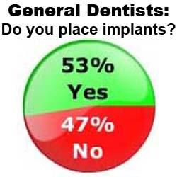 Half of General Dentists Placing Dental Implants: The Wealthy Dentist Survey Results