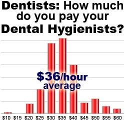 Dental Hygienist Hourly Pay Rates: The Wealthy Dentist Survey Results