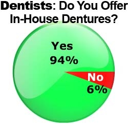 Dentists Happy to Offer Dentures: The Wealthy Dentist Survey Results