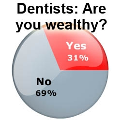Two Out of Three Dentists Are Not Wealthy