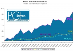 Index of Private Company Performance Kicks off Q4 with an Energetic Climb