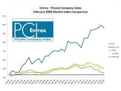 Index of Private Company Revenues Takes First Dip in Eight Months