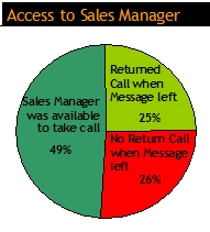 Blowing the Basics: Hotel Sales Managers Fail to Respond to Customer Inquiries 25% of the Time