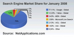 Microsoft Strikes Back at Google with Proposed Yahoo! Acquisition - Market Share Analysis from Net Applications