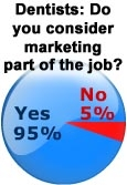 Dental Practice Marketing Part of Practicing Dentistry Today