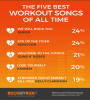 Popular Music-Fitness App, RockMyRun Releases New Poll on Music and Exercise and the Five Best Workout Songs of All Time