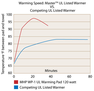 Master UL Listed Massage Table Warmer Compared to competing product