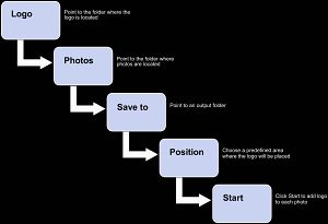 Diagram 1: shows steps involved in setting up the program for inserting a logo or watermark