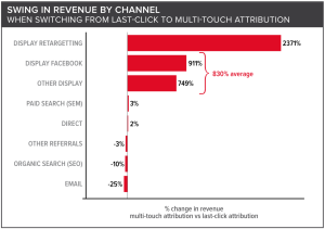 Swing in revenue for Facebook and Display advertising
