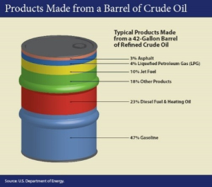 Products Made from A Barrel of Crude