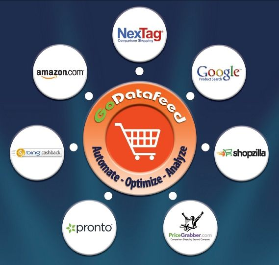Shopping Feed Management and Optimization