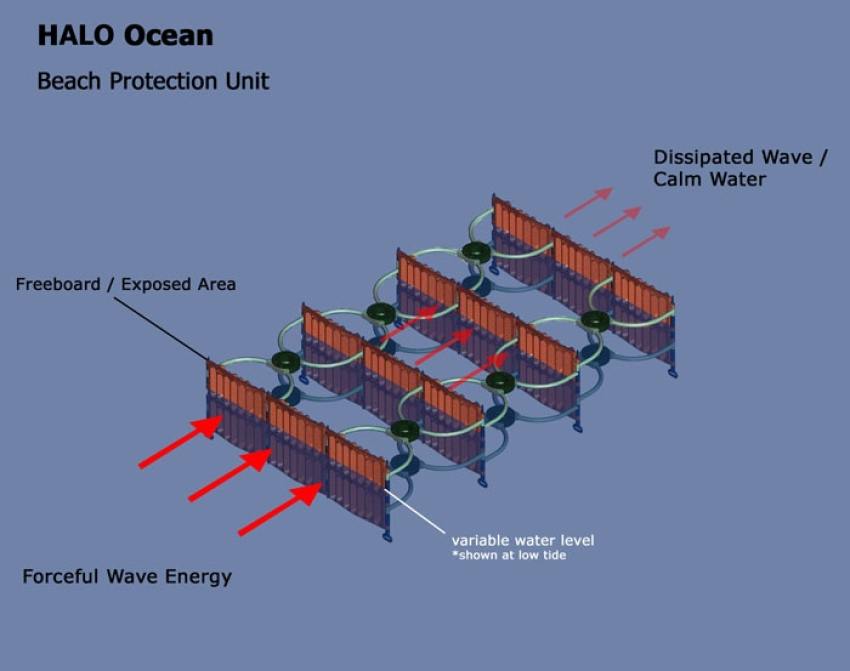 HALO® Wave Attenuators for Coastal Protection and Beach Restoration